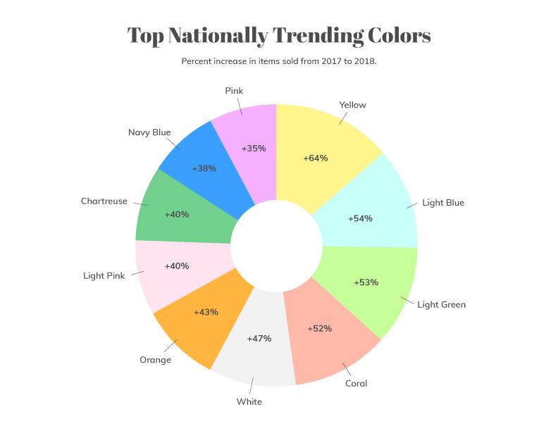 SEOtrendReport-trendingColors